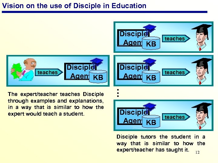 Vision on the use of Disciple in Education Disciple Agent KB teaches … The