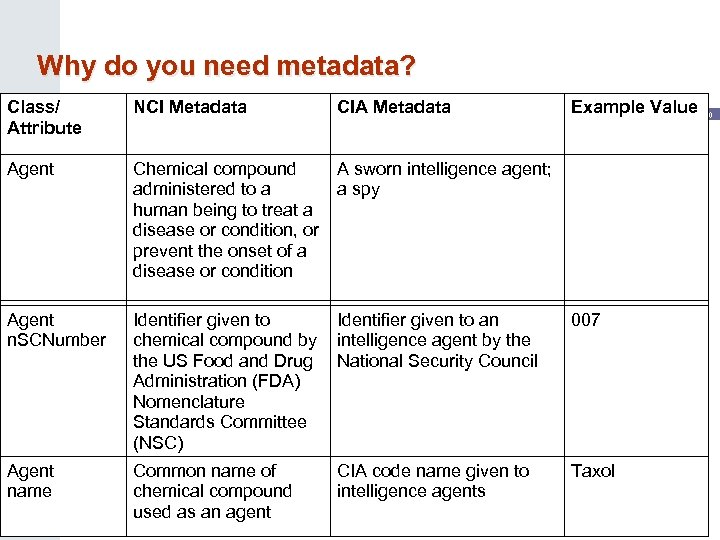 Why do you need metadata? Class/ Attribute NCI Metadata CIA Metadata Example Value 20