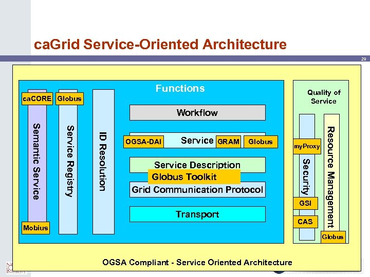 ca. Grid Service-Oriented Architecture 29 Functions Quality of Service ca. CORE Globus Workflow GRAM