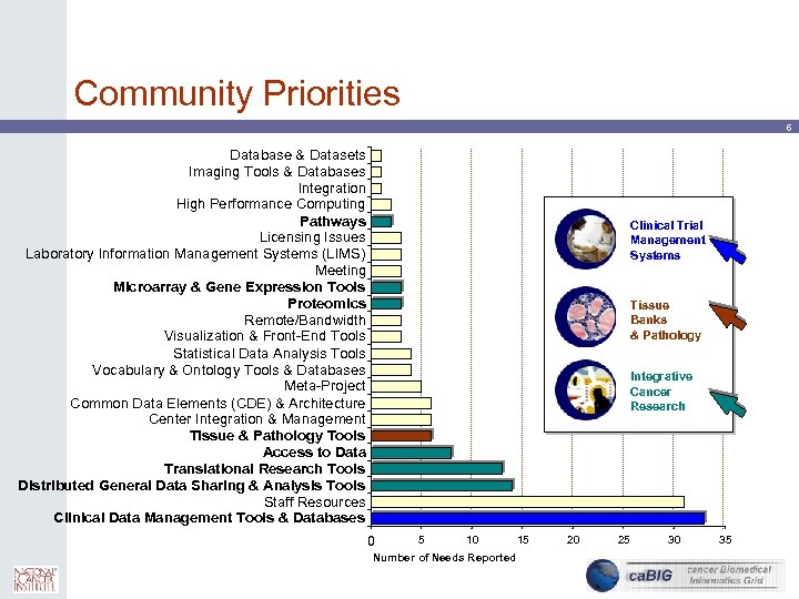 Community Priorities 6 Database & Datasets Imaging Tools & Databases Integration High Performance Computing