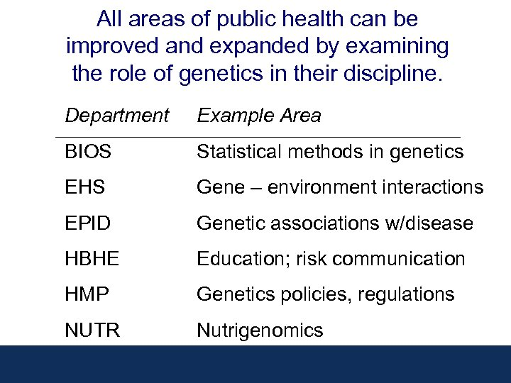 All areas of public health can be improved and expanded by examining the role