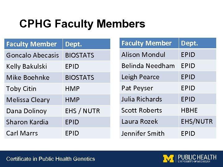 CPHG Faculty Members Faculty Member Goncalo Abecasis Kelly Bakulski Mike Boehnke Dept. BIOSTATS EPID