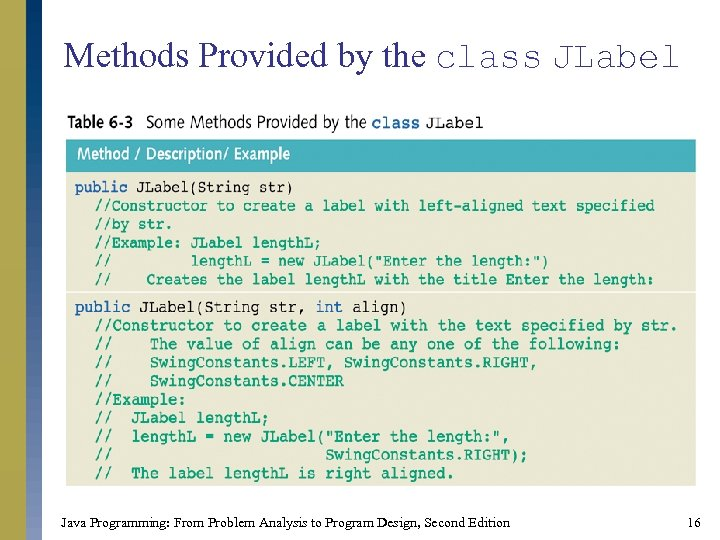 Methods Provided by the class JLabel Java Programming: From Problem Analysis to Program Design,