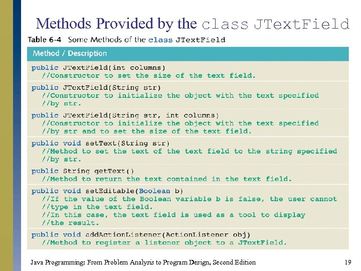 Methods Provided by the class JText. Field Java Programming: From Problem Analysis to Program