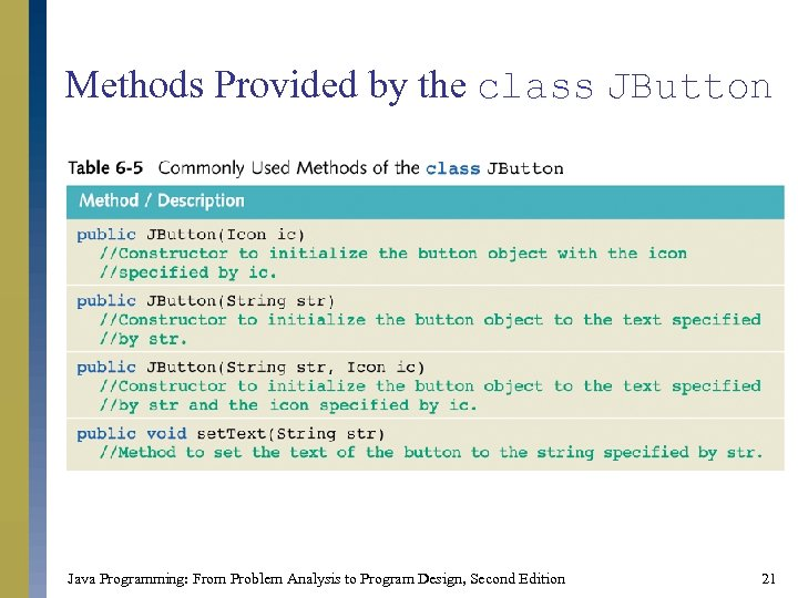 Methods Provided by the class JButton Java Programming: From Problem Analysis to Program Design,