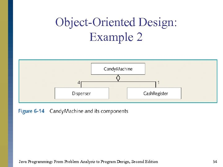 Object-Oriented Design: Example 2 Java Programming: From Problem Analysis to Program Design, Second Edition