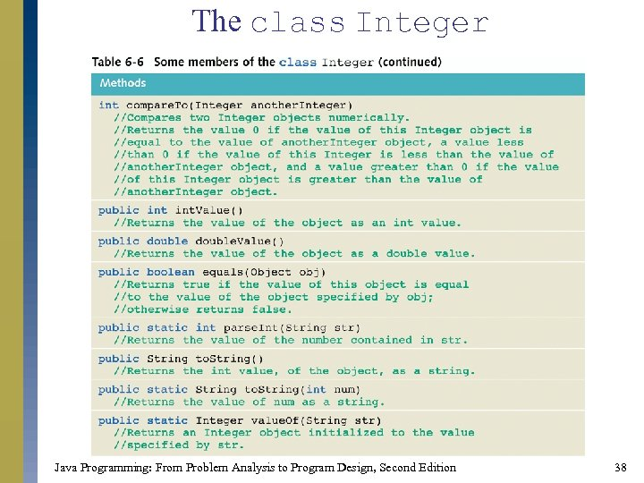 The class Integer Java Programming: From Problem Analysis to Program Design, Second Edition 38