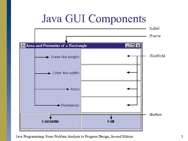Java GUI Components Java Programming: From Problem Analysis to Program Design, Second Edition 5