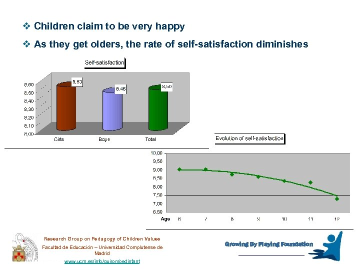 v Children claim to be very happy v As they get olders, the rate