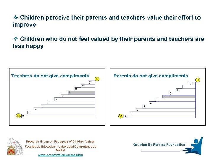 v Children perceive their parents and teachers value their effort to improve v Children