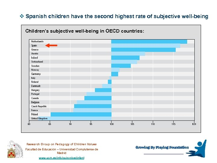 v Spanish children have the second highest rate of subjective well-being Children's subjective well-being