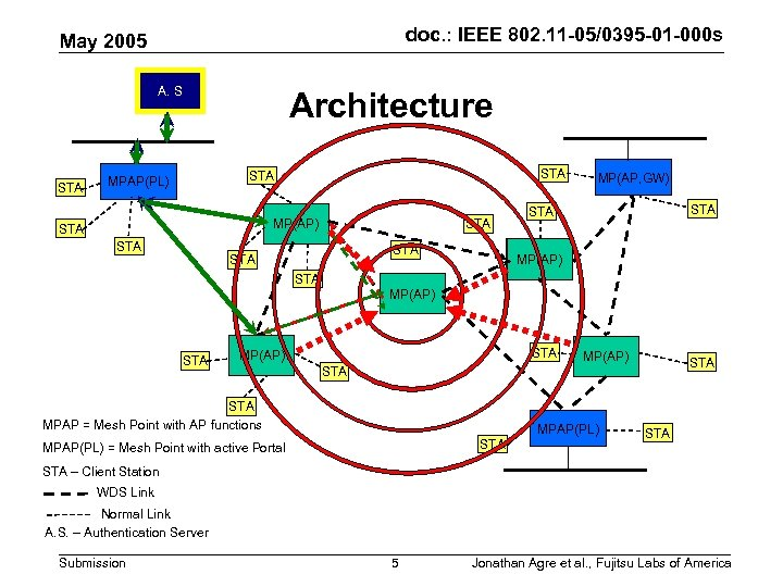 doc. : IEEE 802. 11 -05/0395 -01 -000 s May 2005 A. S STA