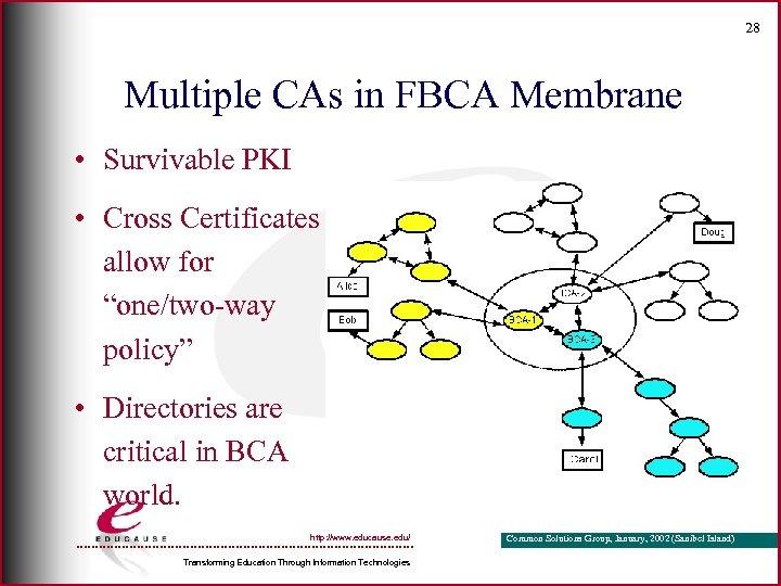 28 Multiple CAs in FBCA Membrane • Survivable PKI • Cross Certificates allow for