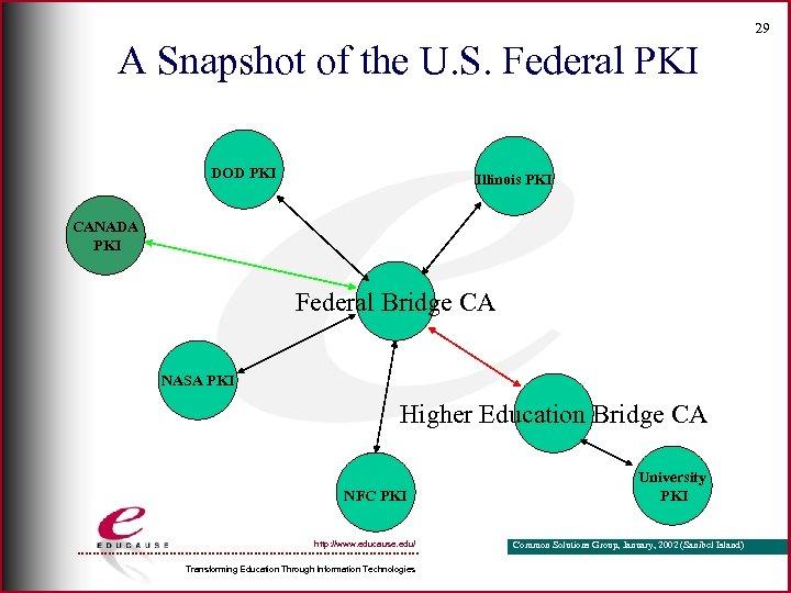 29 A Snapshot of the U. S. Federal PKI DOD PKI Illinois PKI CANADA