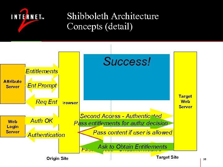 Shibboleth Architecture Concepts (detail) Authentication Authorization Success! Phase Entitlements Attribute Server Ent Prompt Req