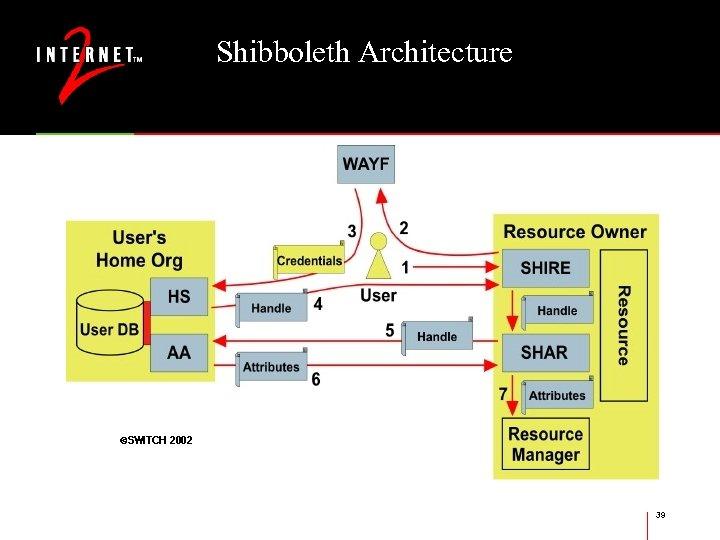 Shibboleth Architecture 39