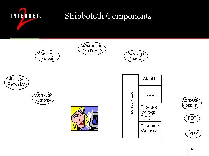 Shibboleth Components 40