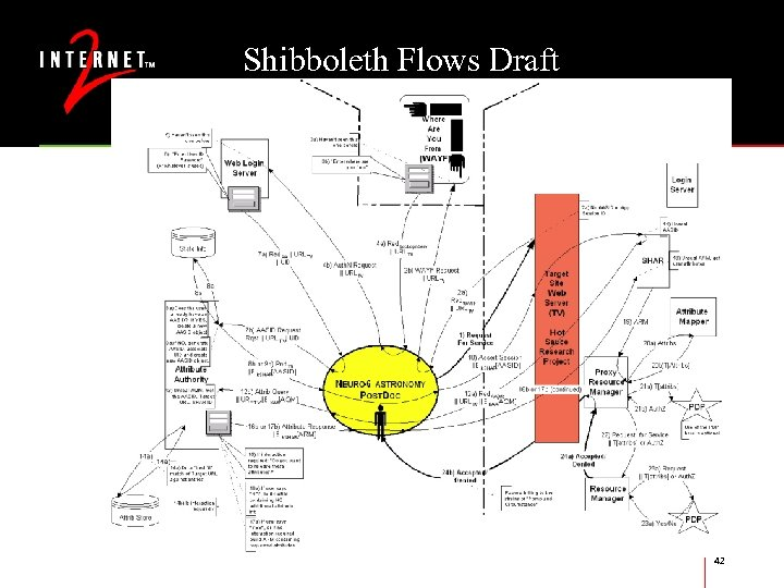 Shibboleth Flows Draft 42
