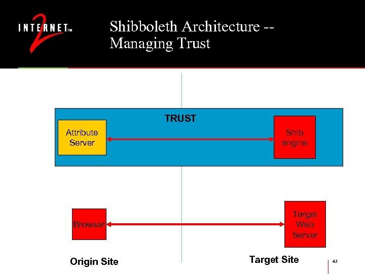 Shibboleth Architecture -Managing Trust TRUST Attribute Server Browser Origin Site Shib engine Target Web