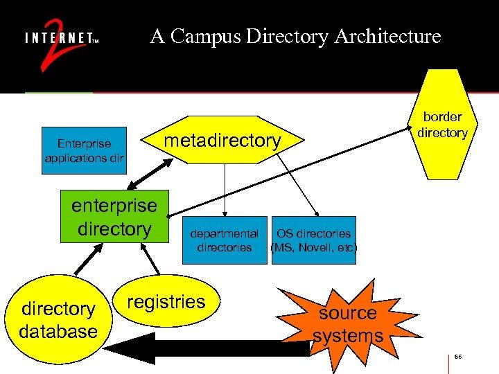 A Campus Directory Architecture metadirectory Enterprise applications dir enterprise directory database border directory departmental
