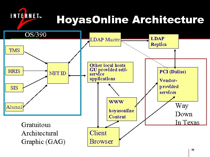 Hoyas. Online Architecture OS/390 LDAP Master LDAP Replica TMS HRIS NET ID Other local