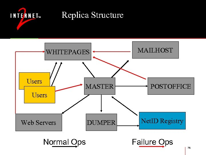 Replica Structure WHITEPAGES Users MASTER MAILHOST POSTOFFICE Users Web Servers Normal Ops DUMPER Net.