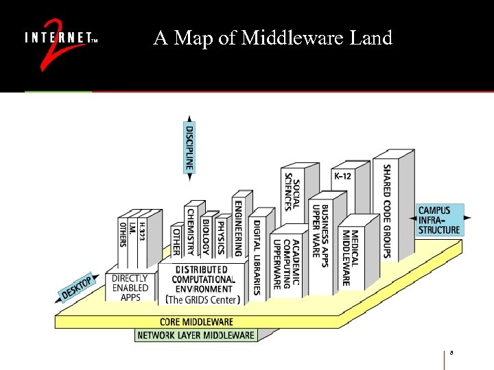 A Map of Middleware Land 8