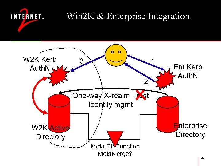 Win 2 K & Enterprise Integration W 2 K Kerb Auth. N 3 1