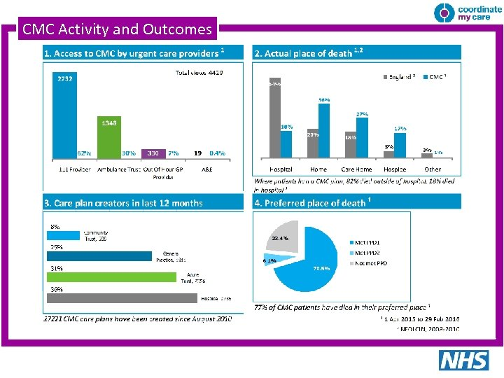 CMC Activity and Outcomes