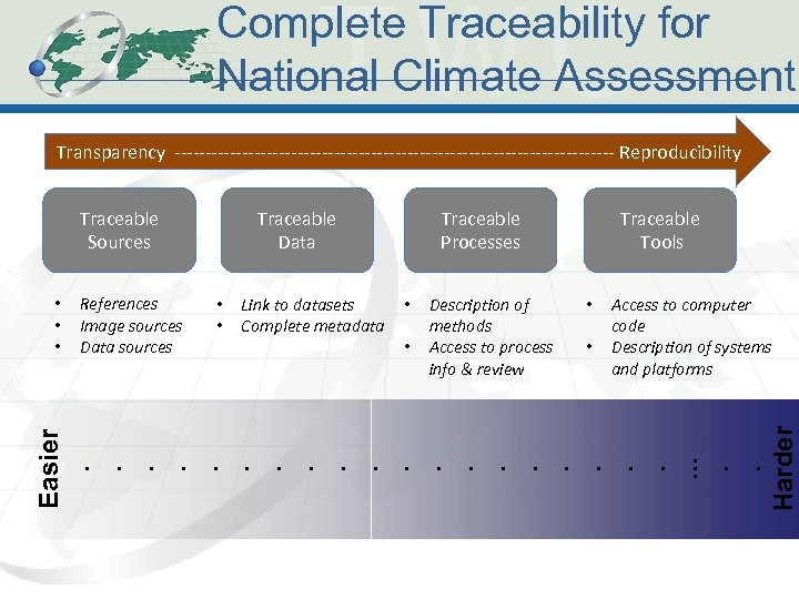 Complete Traceability for National Climate Assessment Transparency ------------------------------------ Reproducibility Traceable Data Traceable Processes •