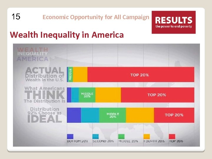 15 Economic Opportunity for All Campaign Wealth Inequality in America