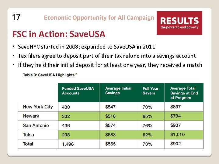 17 Economic Opportunity for All Campaign FSC in Action: Save. USA • Save. NYC