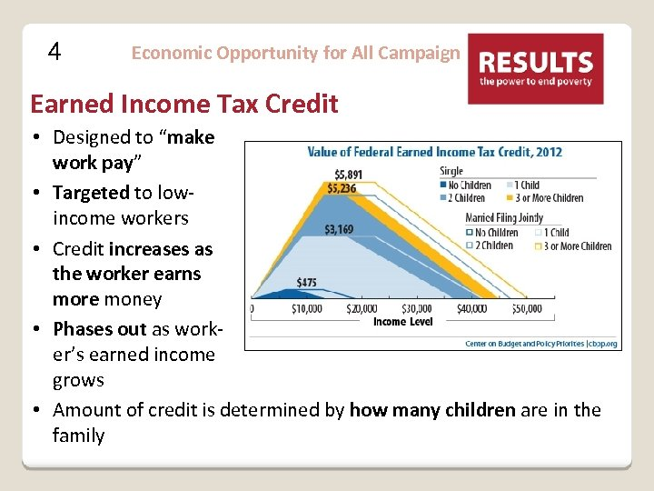 "4 Economic Opportunity for All Campaign Earned Income Tax Credit • Designed to ""make"