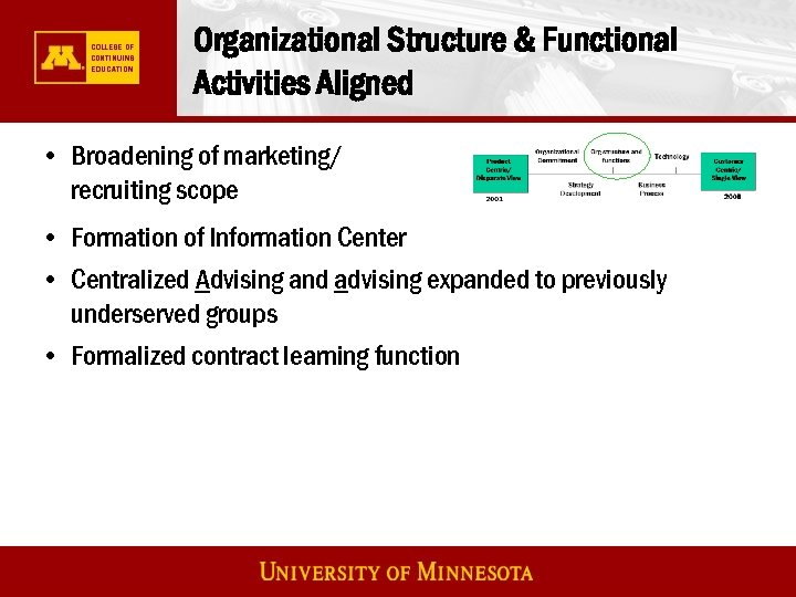 Organizational Structure & Functional Activities Aligned • Broadening of marketing/ recruiting scope • Formation