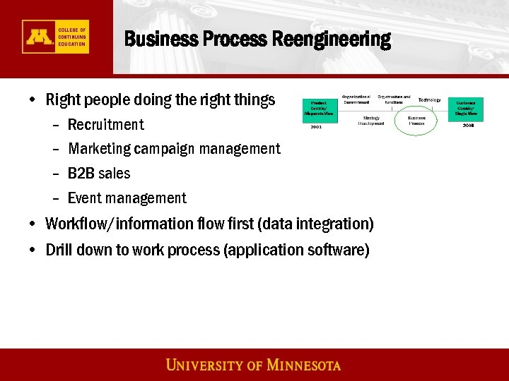 Business Process Reengineering • Right people doing the right things – – Recruitment Marketing