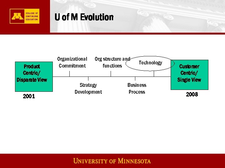 U of M Evolution Product Centric/ Disparate View 2001 Organizational Commitment Org structure and