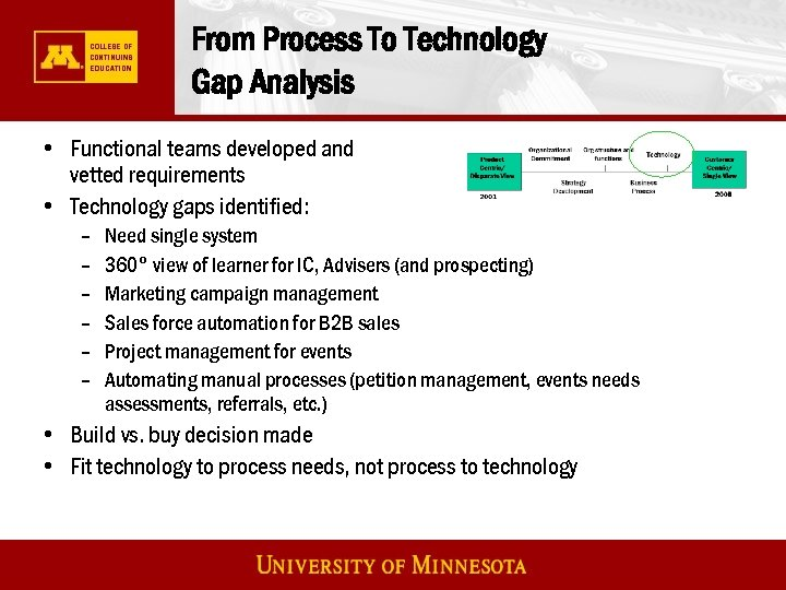 From Process To Technology Gap Analysis • Functional teams developed and vetted requirements •