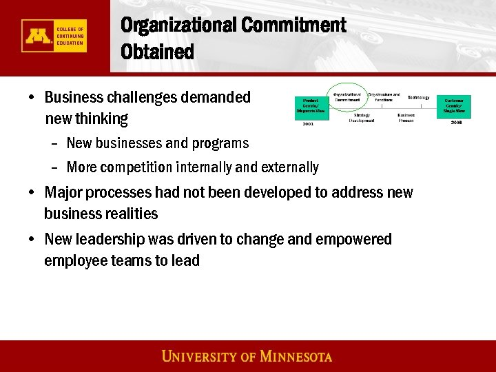 Organizational Commitment Obtained • Business challenges demanded new thinking – New businesses and programs