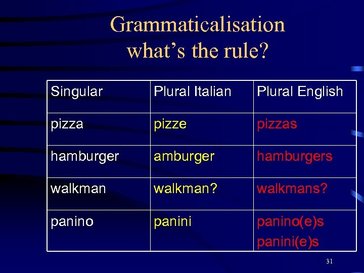 Grammaticalisation what's the rule? Singular Plural Italian Plural English pizza pizze pizzas hamburgers walkman?