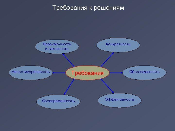 Требования к решениям Правомочность и законность Непротиворечивость Требования Своевременность Конкретность Обоснованность Эффективность
