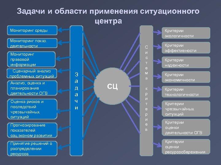 Задачи и области применения ситуационного центра Мониторинг среды Критерии экологичности Мониторинг показ. деятельности Мониторинг