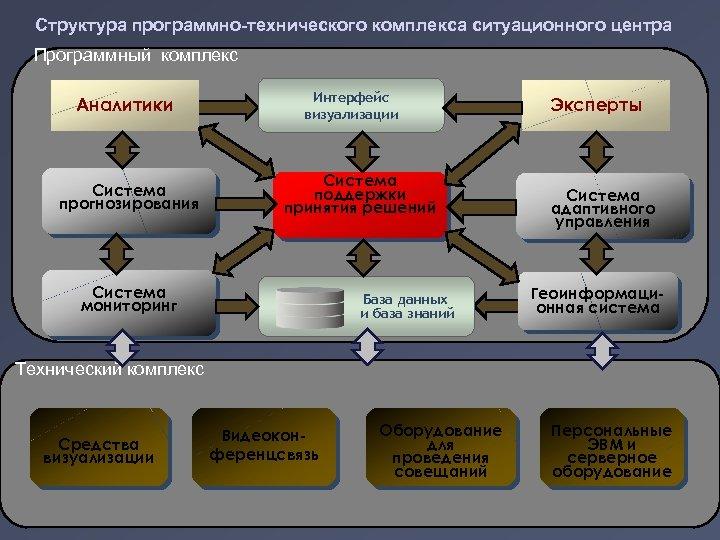 Структура программно-технического комплекса ситуационного центра Программный комплекс Аналитики Система прогнозирования Интерфейс визуализации Система поддержки