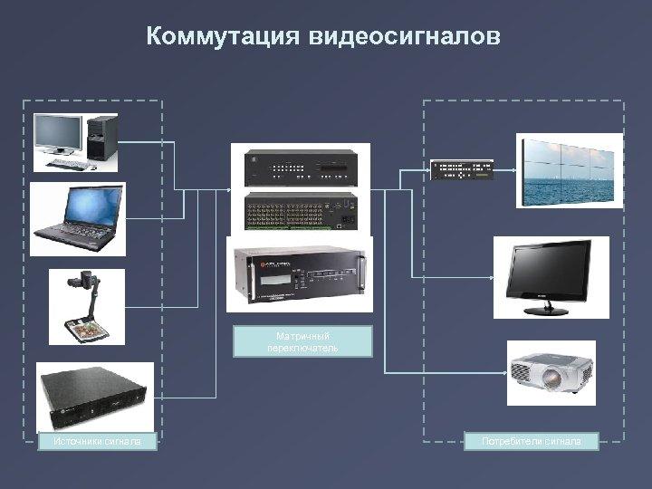 Коммутация видеосигналов Матричный переключатель Источники сигнала Потребители сигнала