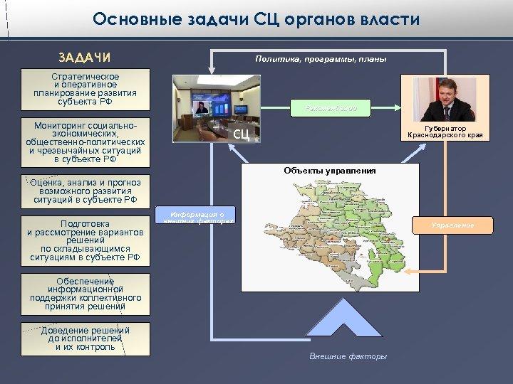 Основные задачи СЦ органов власти ЗАДАЧИ Политика, программы, планы Стратегическое и оперативное планирование развития
