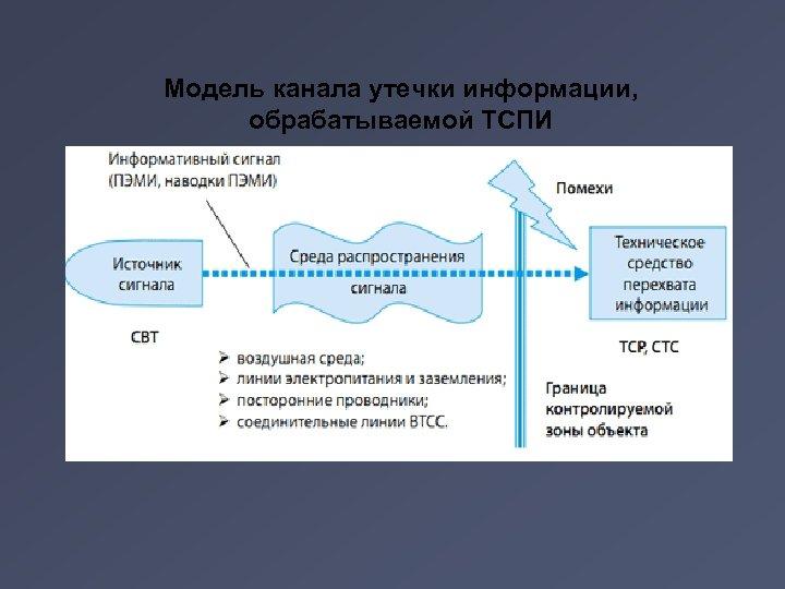 Модель канала утечки информации, обрабатываемой ТСПИ