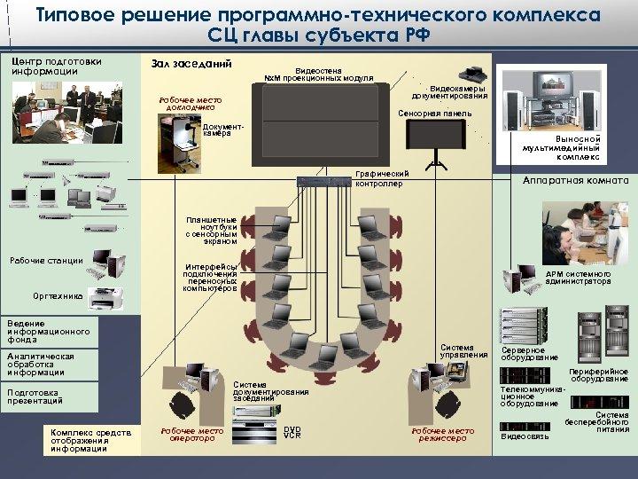 Типовое решение программно-технического комплекса СЦ главы субъекта РФ Центр подготовки информации Зал заседаний Видеостена