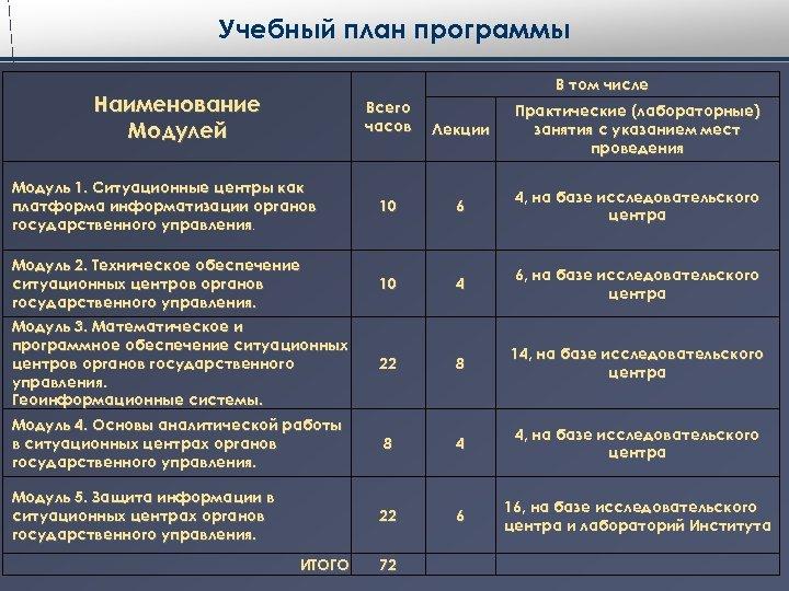Учебный план программы В том числе Наименование Модулей Всего часов Лекции Практические (лабораторные) занятия