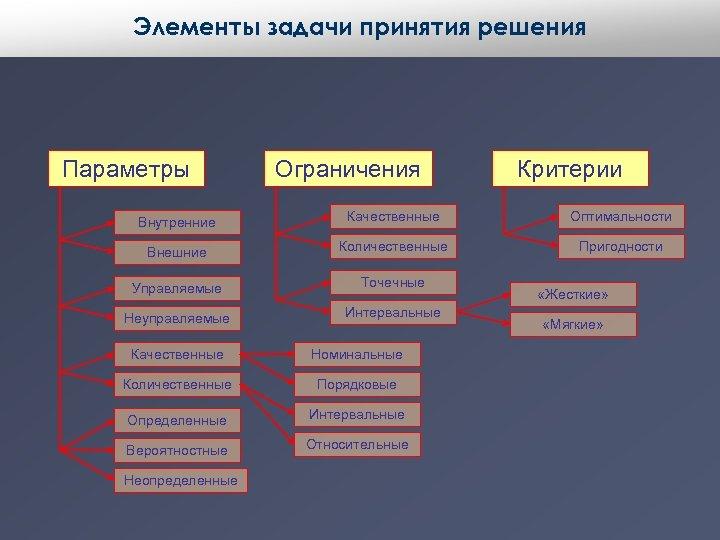 Элементы задачи принятия решения Параметры Ограничения Критерии Внутренние Качественные Оптимальности Внешние Количественные Пригодности Управляемые