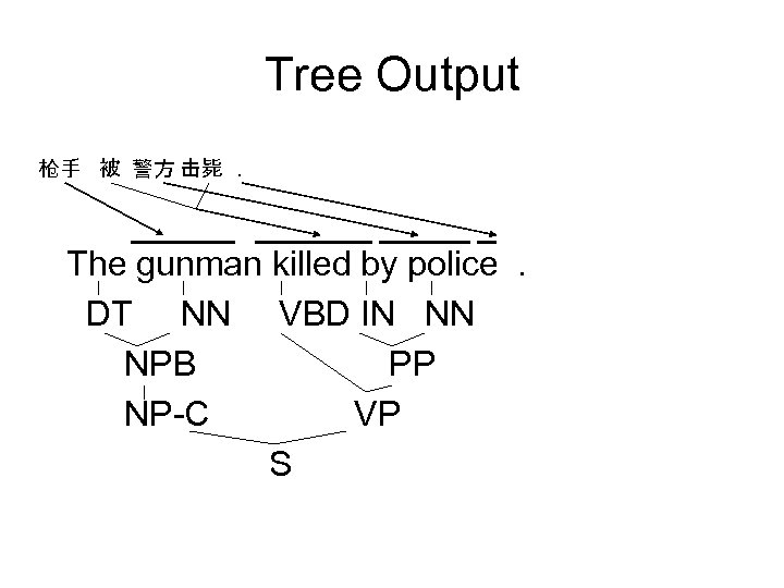 Tree Output 枪手 被 警方 击毙. The gunman killed by police. DT NN VBD