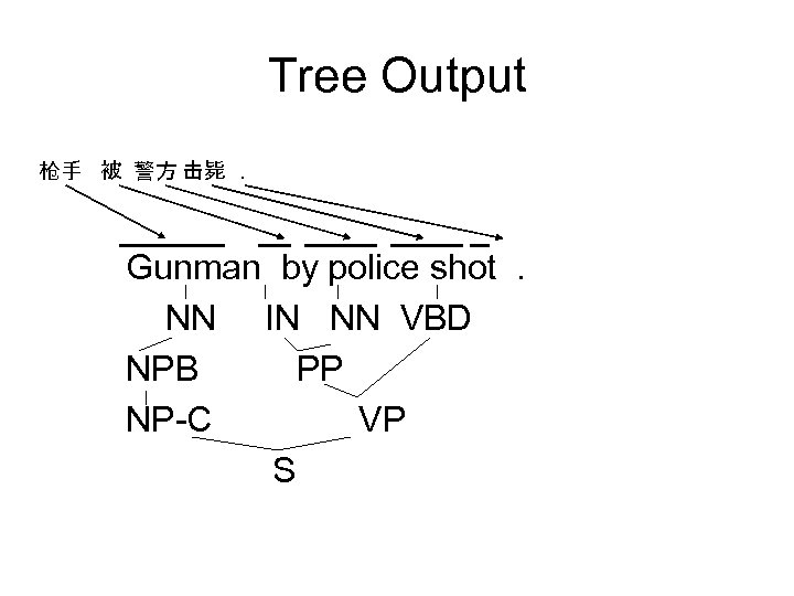 Tree Output 枪手 被 警方 击毙. Gunman by police shot. NN IN NN VBD